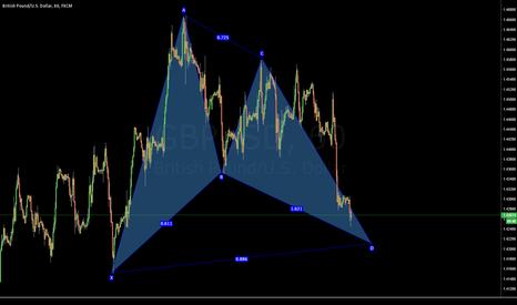 GBPUSD: GBP/USD Bull Bat