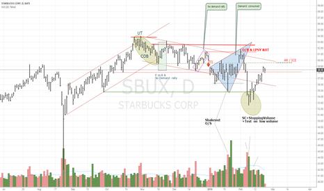 SBUX: Market Structure