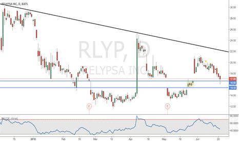 RLYP: Relypsa