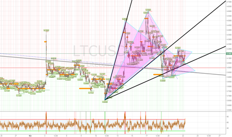 LTCUSD: 1 cycle, 2 count