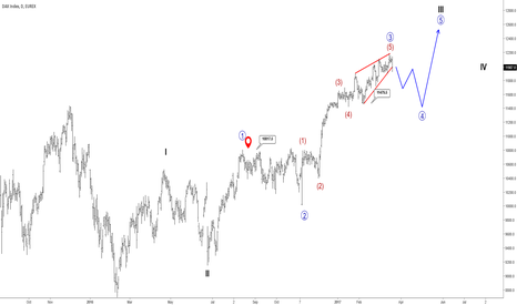 DY1!: German DAX May Experience Some Weakness In Weakness To Come