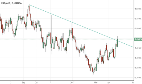 EURAUD: LONG TRADE IDEA