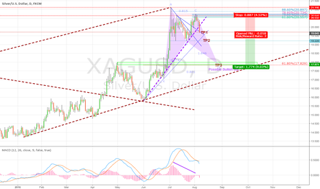 XAGUSD: Silver ready for a big fall