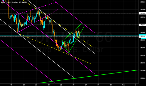 EURUSD: Broken Rising wedge