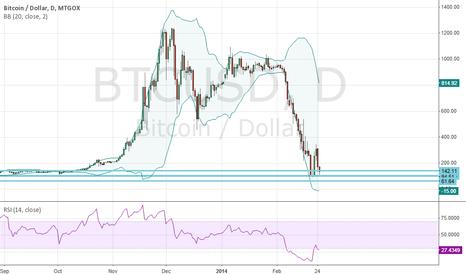 BTCUSD: bitcoin in support area
