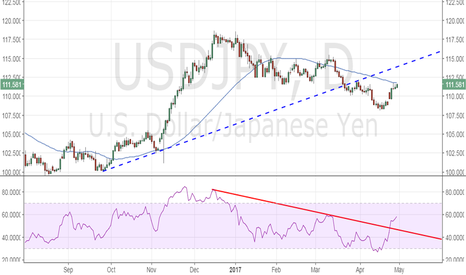USDJPY: USD/JPY looks set to take out 50-DMA