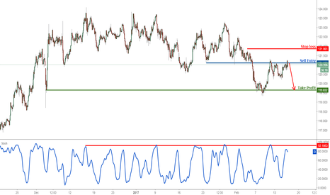 EURJPY: EURJPY remain bearish at major resistance