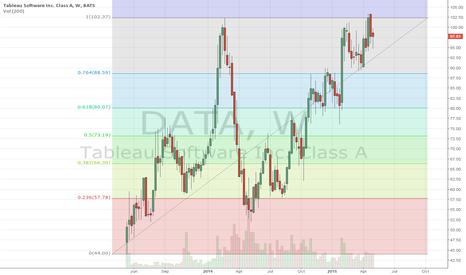 DATA: Weekly chart