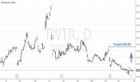 TWTR: Does This Pattern On The Chart Of $TWTR Signal A Move To $18.65?
