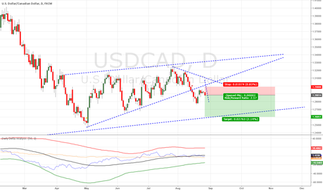 USDCAD: UC Short from wedge breakout