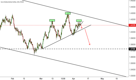 EURAUD: EURAUD POSSIBLE LIBRA (HEAD AND SHOULDERS)