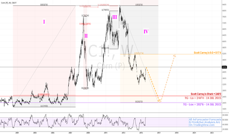 C1!: #Corn #cbot: Predictive/Forecasting Model Eyes 202'6  #fibonacci