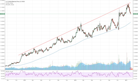 USDMXN: The Peso has bottomed USDMXN