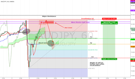 AUDJPY: [AUDJPY][UPDATE]WIN WIN situation. Astonishing RR.