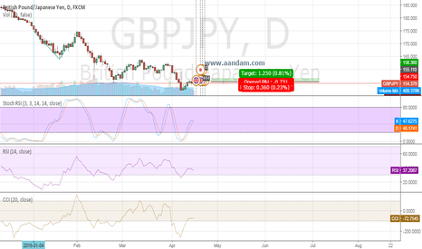 GBPJPY: GBPJPY LONG RISK CALL