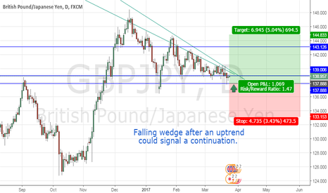 GBPJPY: GOING LONG ON GBPJPY