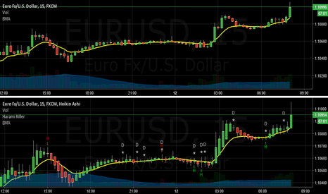 EURUSD: Fist's Harami Killer with EMA6 by the Fist of Khan