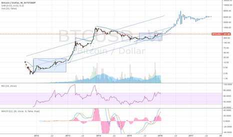 BTCUSD: Will history repeat itself in 2016?