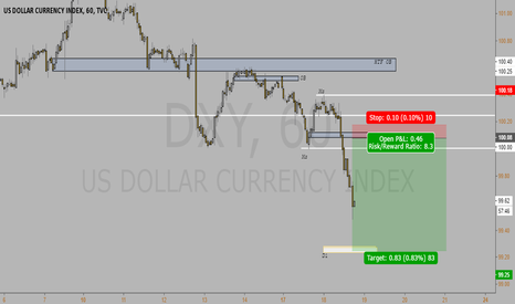 DXY: Dollar Cont.18.04.17