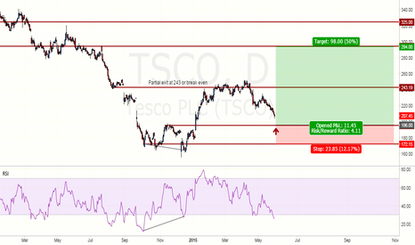 TSCO: Tesco PLC - Buy at support (195 - 196)