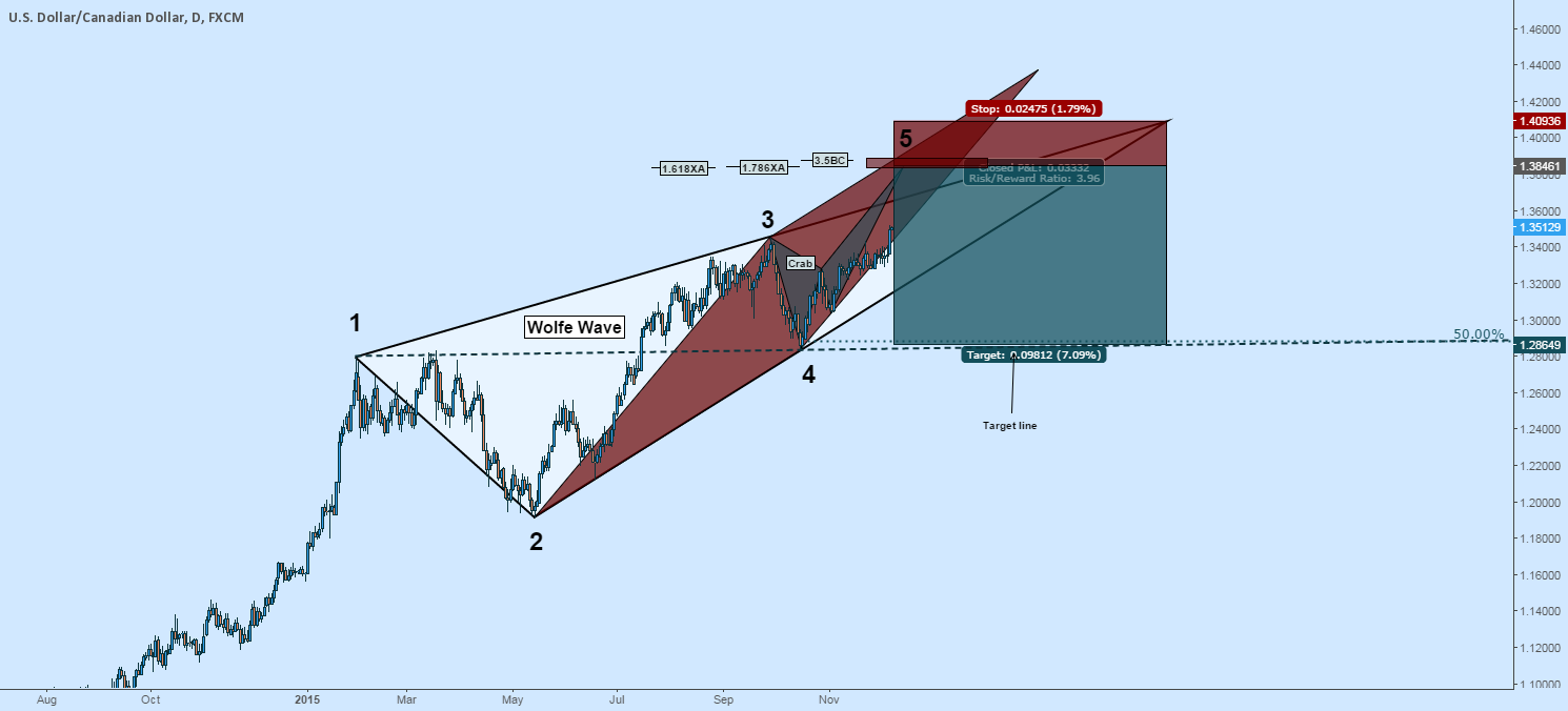 Short USDCAD: Wolfe Wave + Crab + Long OIL