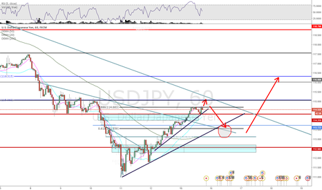 USDJPY: USD/JPY Short term analysis