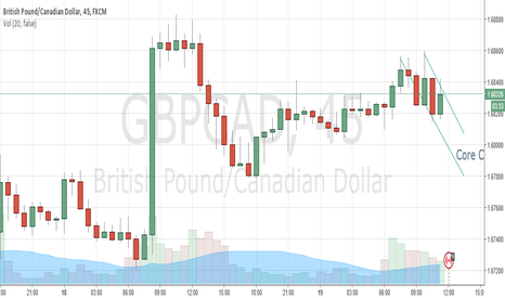 GBPCAD: Sell signal