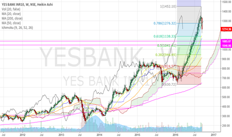 YESBANK: super correction in yes bank