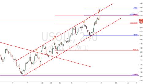 USOIL: Oil to break the channel