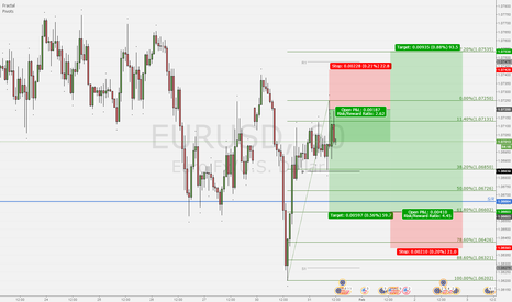 EURUSD: EU swings this week