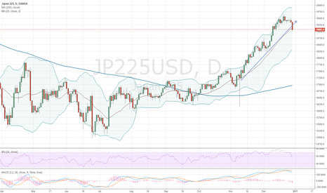 JP225USD: nikkei correction