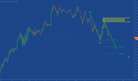 USDJPY: [USDJPY] ABCD IN DEVELOPMENT