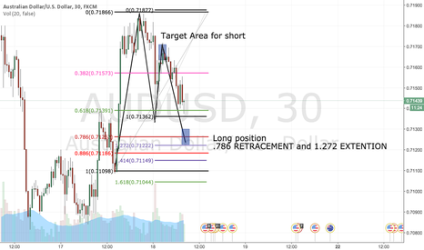 AUDUSD: Gartley Pattern Upon completion