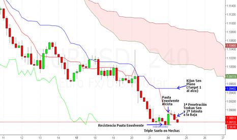 EURUSD: Posible Largo en Euro Dolar