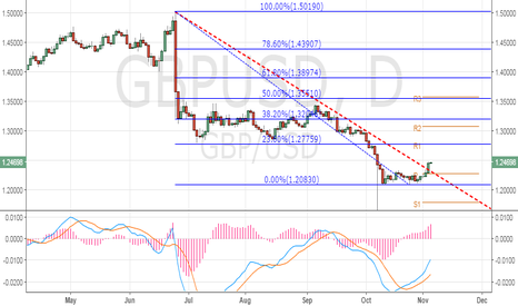 GBPUSD: GBP/USD – Could test 1.26 on weak US wage growth data