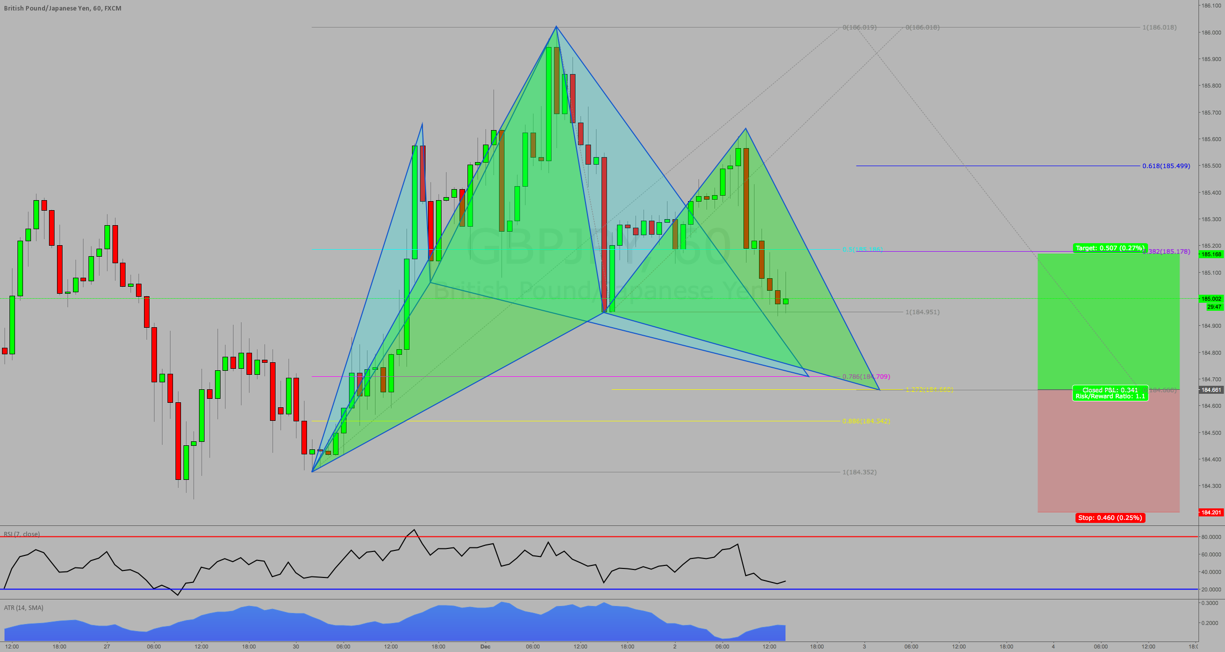 TWO For the price of one: GBPJPY Gartley & Cypher to get long