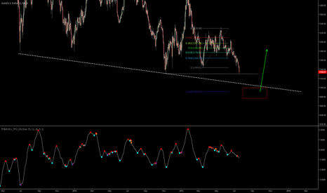 XAUUSD: looking on potential shake aout behavior in gold