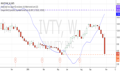 IVTY: Fall to previous swing low
