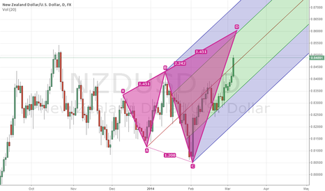 NZDUSD: NZDUSD Outlook