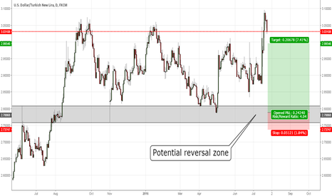 USDTRY: USDTRY long entry at previous structure