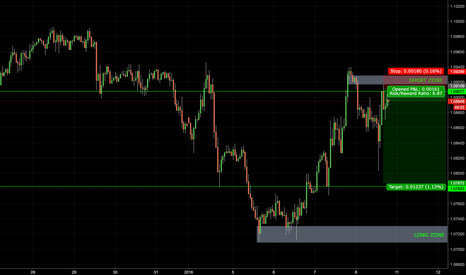 EURUSD: Risk/Reward Ratio 5.7 In #EURUSD
