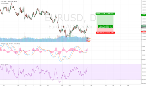 EURUSD: EUR/USD Heading Higher