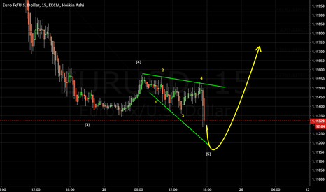 EURUSD: 4 changed to be the last diagonal 5 wave