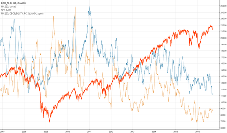 ISE/EQU_SI: ISE VS CBOE PUT CALL ANALYSIS