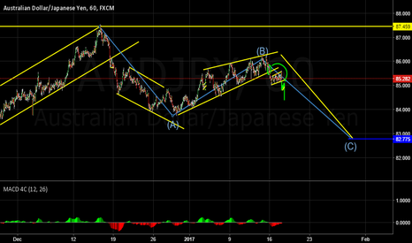 AUDJPY: ABC on the Daily? About to break down