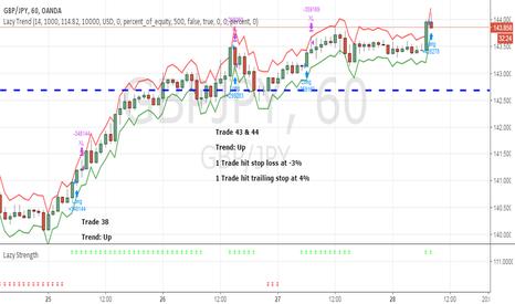 GBPJPY: April Trade 43 & 44 - GBPJPY (Profit 1%)