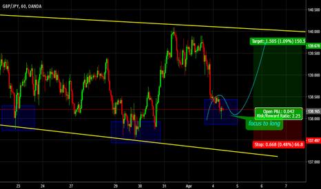 GBPJPY: focus to long