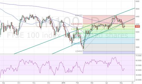 UK100: FTSE outlook