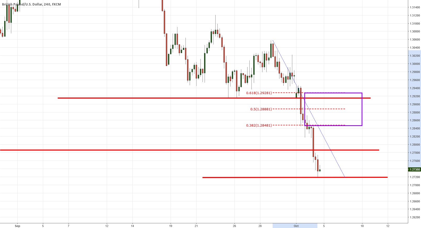 GBPUSD low of the day was made now what?