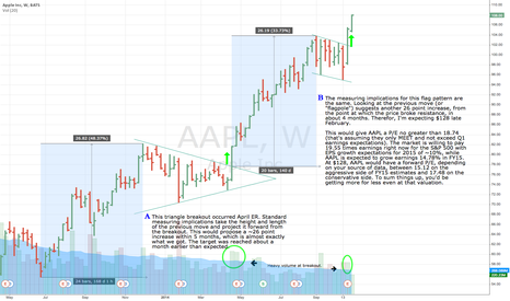 AAPL: AAPL flag breakout updated with more info. $128 in February.